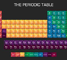 The Periodic Table of Elements by Mobeen Muzzammil