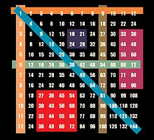 multiplication / times table on black by kislev