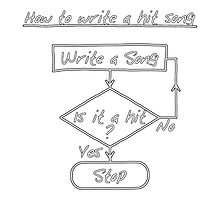 How To Write A Hit Song [Print] Photographic Print