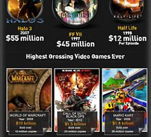 Most Expensive Video Games In History by emersonrose