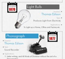 10 Best world's inventions by emersonrose