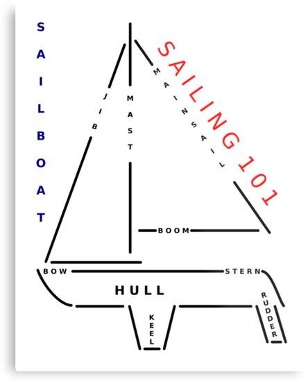 Sailing 101 - The sailboat by Giovanni Vincenti