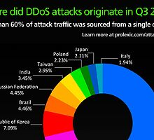 Q3 2013 Global DDoS Attack Statistics | Top Source Countries for DDoS Attacks by prolexic