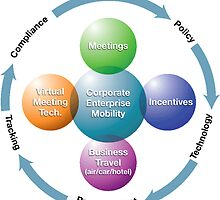 Enterprise Mobility Consulting by ramkumar100583