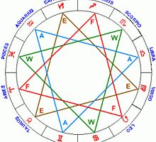 Free Online Astrology Reports by newsuresh