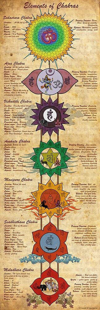 Elements of Chakras by satyakam
