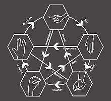 How to play Rock-paper-scissors-lizard-Spock by Nana Leonti