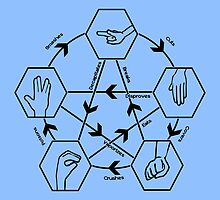 How to play Rock-paper-scissors-lizard-Spock (light) by Nana Leonti