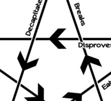 How to play Rock-paper-scissors-lizard-Spock (light) Sticker