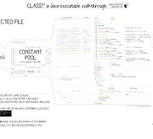 Class101 a Java executable walkthrough by Ange Albertini