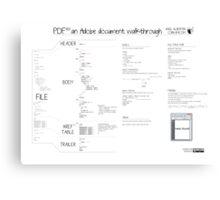 PDF101 an Adobe document walkthrough Canvas Print
