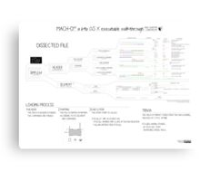 Mach-O 101 an OS X executable walkthrough (64bit, new format) Canvas Print