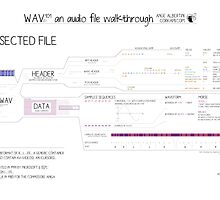 WAV101 an audio file walkthrough (Fun ver) by Ange Albertini