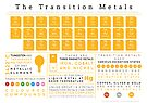 Element Infographics: The Transition Metals by Compound Interest