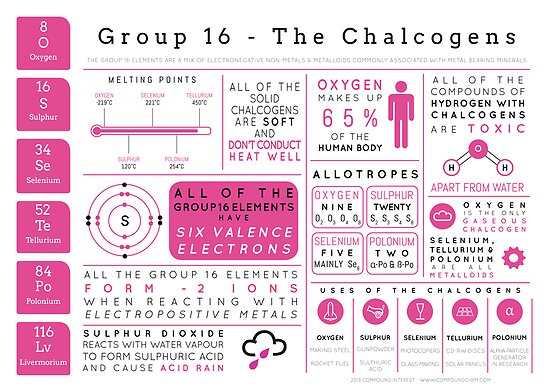 Element Infographics: The Chalcogens by Compound Interest