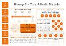 Element Infographics: The Alkali Metals by Compound Interest