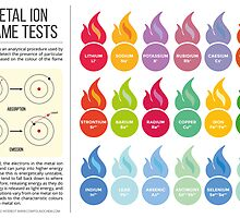 Metal Flame Test Colour Chart by Compound Interest