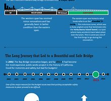 Building the San Francisco Bay Bridge by Infographics