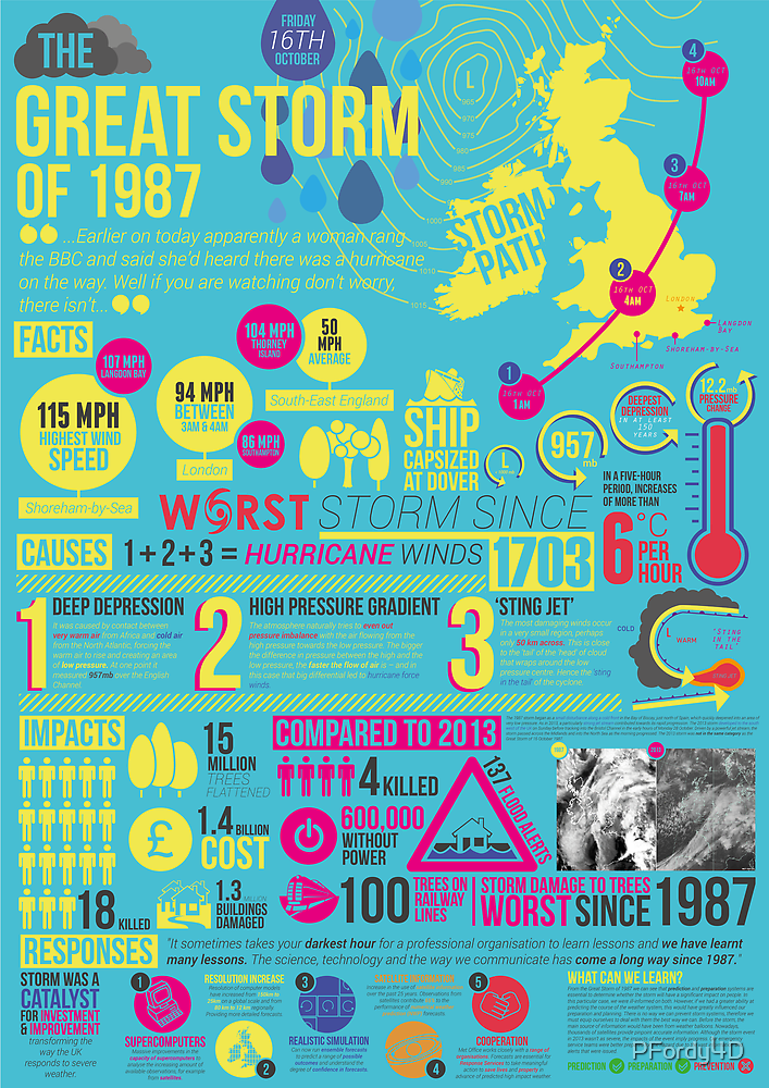 'The Great Storm of 1987' - Infographic poster by PFordy4D