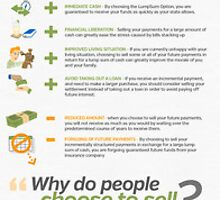 Infographic on Structured Settlement and Annuity Payments by Infographics