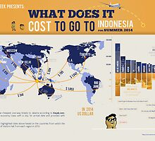 What does it cost to go to Indonesia by inapeek