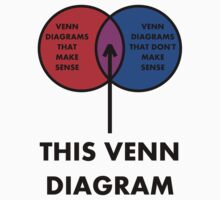 Nonsense Venn Diagram (B) by DanSoup