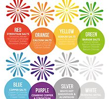 The Chemistry of Fireworks by Compound Interest