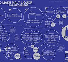 How to Make Malt Liquor for Beginners by Nick Burger