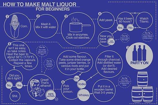How to Make Malt Liquor for Beginners by Nick Burger