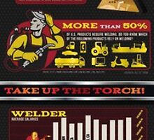 Welding Fun Facts & Statistics to Make You Switch Your Career by TWSjacksonville