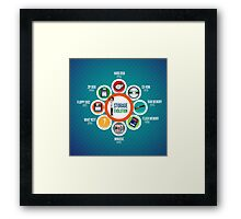 Infographic Storage Evolution cd rom zip disk ram memory floppy disc minidisc  Framed Print