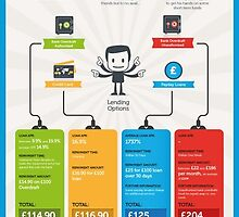 Short Term Loan Charges - Infographic by FlorenceEdward