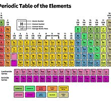 Periodic Table of the Elements by fabianb
