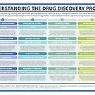The Drug Discovery Process by Compound Interest