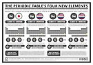 The Periodic Table's Four New Elements by Compound Interest