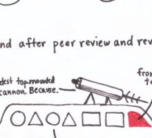 Your Manuscript On Peer Review Sticker