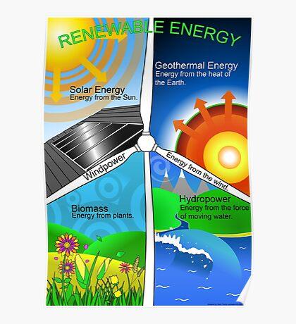 Renewable Energy Educational Poster Poster