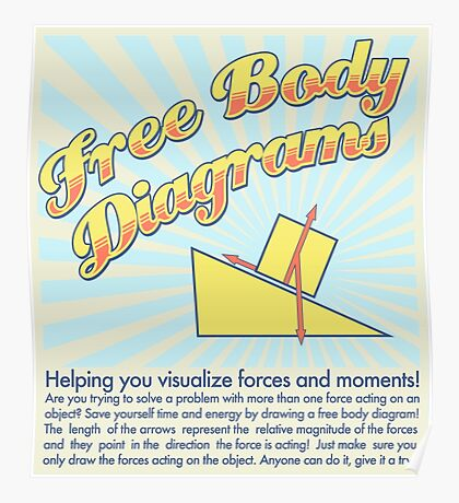 Free Body Diagram Ad Poster