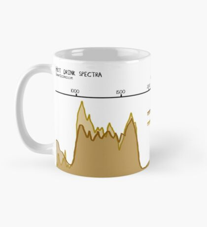 Spectra of hot drinks mug Mug