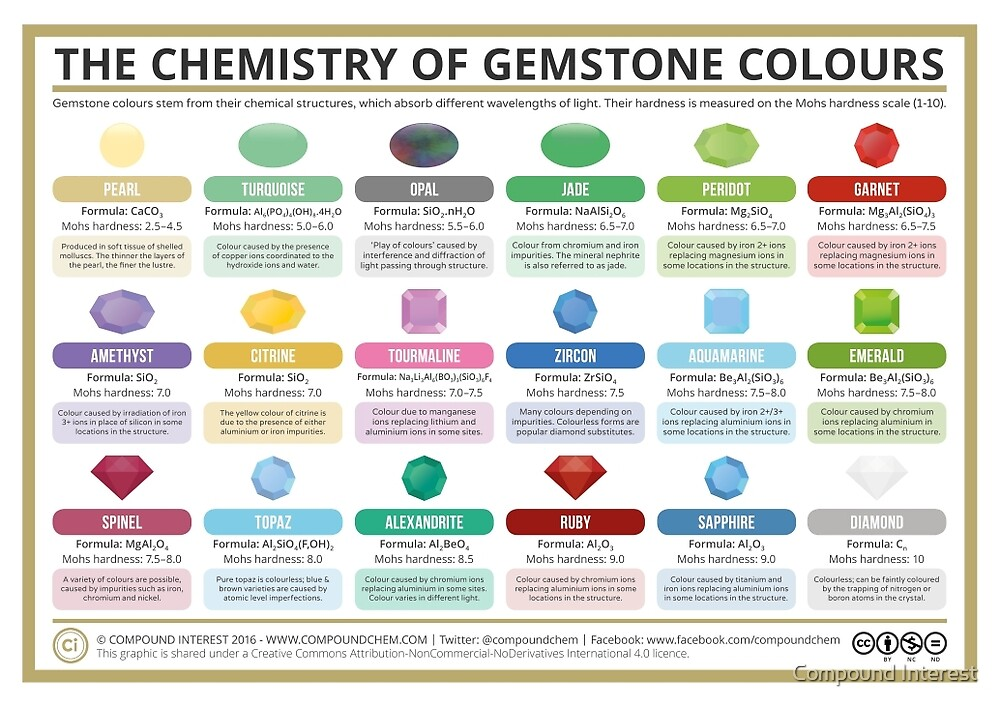 The Chemistry of Gem Stone Colours by Compound Interest