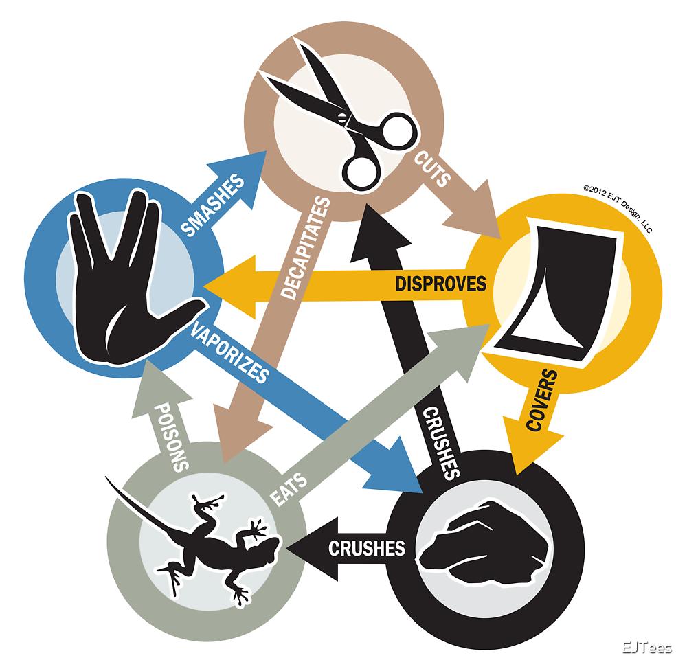 Rock, Paper, Scissors, Lizard, Spock by EJTees