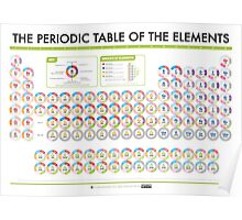 Periodic Table of Data - Blocks Version Poster