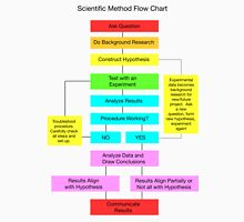 Scientific Method Flow Chart Classic T-Shirt