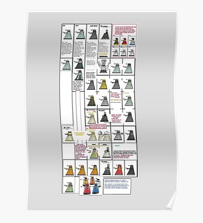 Dalek History Poster
