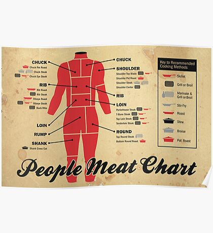 People meat chart Poster