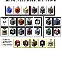 Periodic Table of Minecraft by gypsygirl4