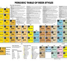 Periodic Table of Beer Styles by Carolina Swagger