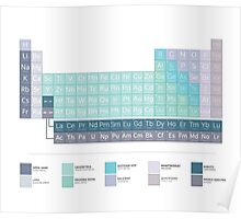 PERIODIC TABLE OF SANS SERIF FONTS Poster