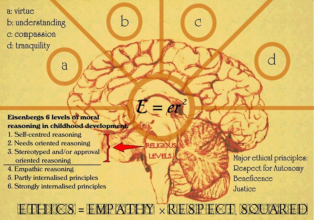 Ethics equals empathy x respect squared  by Toradellin
