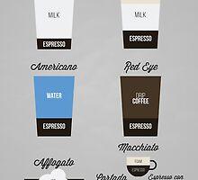 Espresso Drinks Diagram by CDMPRODUCTIONS